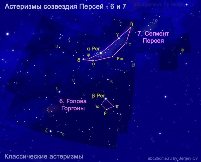 Обозначения звезд по Байеру