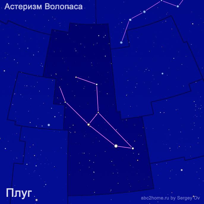 Плуг, астеризм созвездия Волопас