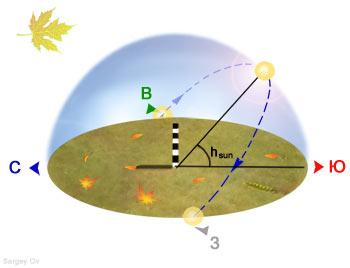 Осеннее равноденствие для земного наблюдателя, мини