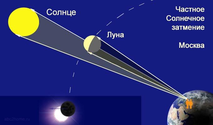 Солнечное затмение 20 марта 2015 года. Москва