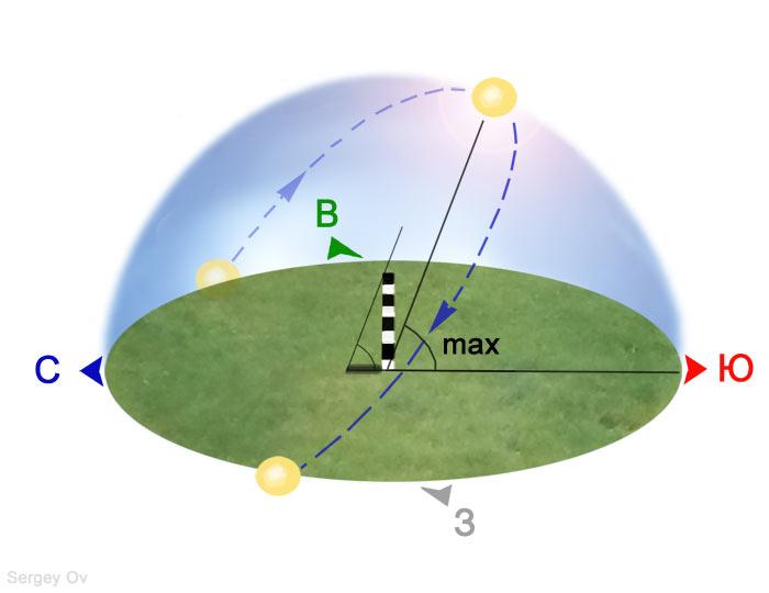 Летнее солнцестояние с точки зрения земного наблюдателя