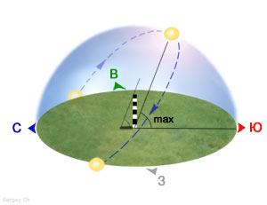 Летнее солнцестояние для земного наблюдателя, мини