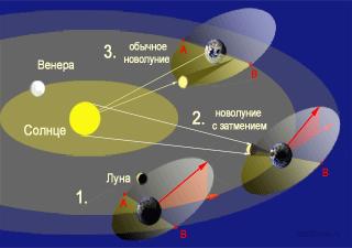 Солнечные затмения и новолуния