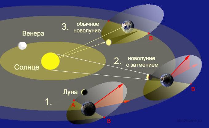 Орбитальная конфигурация системы Солнце Земля Луна