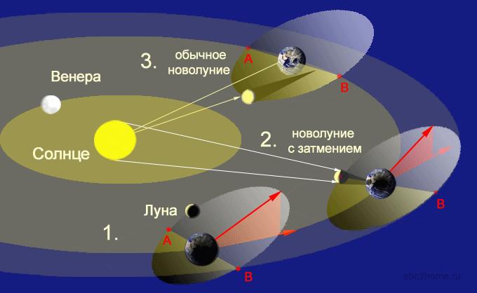 solntse-luna-zemlya.png