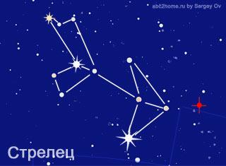 Созвездие Стрелец. Схема ♐