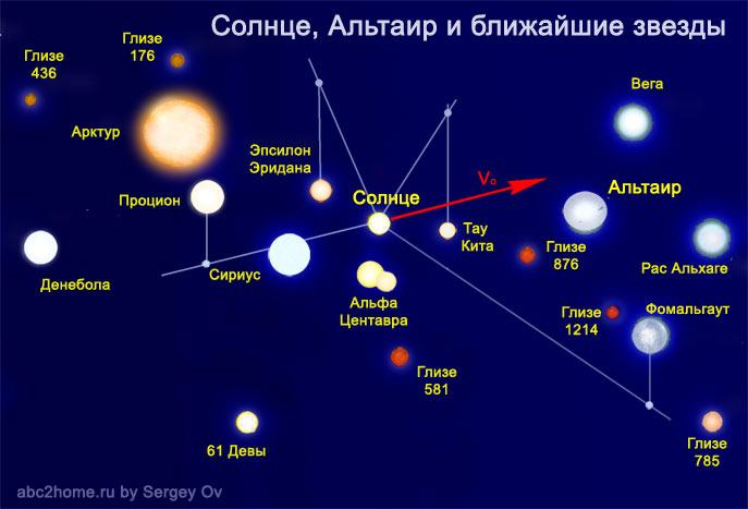 Альтаир, Солнце, ближайшие звезды