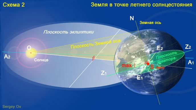 Точка летнего солнцестояния: плоскость эклиптики, экваториальная плоскость
