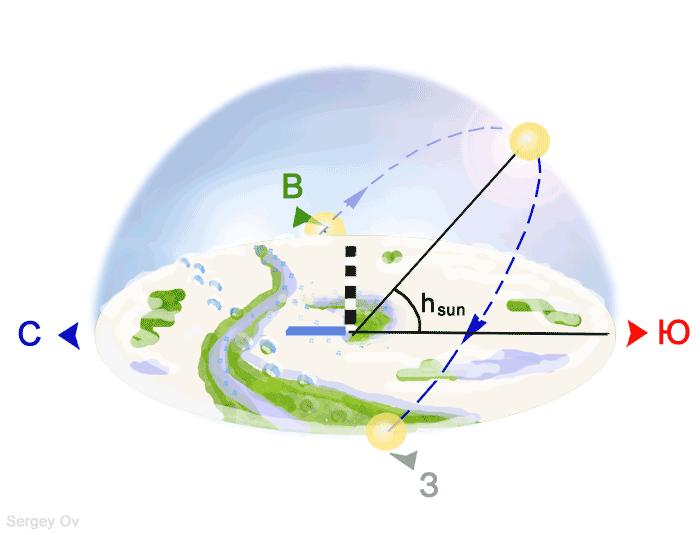 Весеннее равноденствие для земного наблюдателя, мини