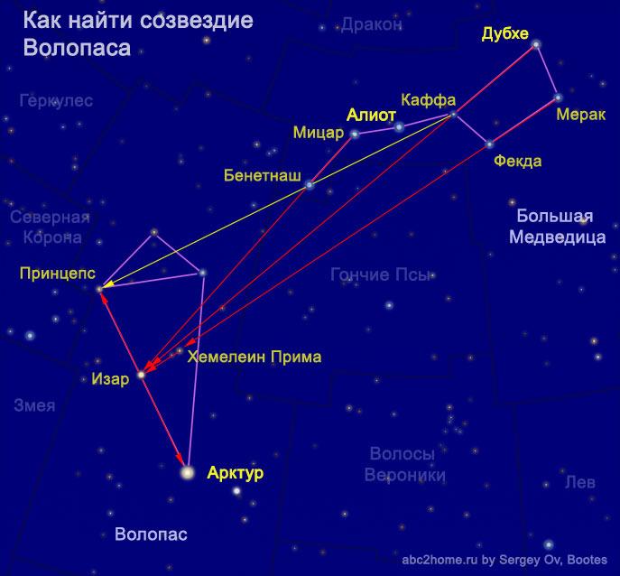 Как найти созвездие Волопаса от Большой Медведицы