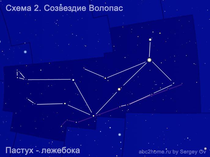 Схема созвездия Волопас. Пастух Лежебока