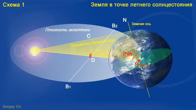 Земля в точке летнего солнцестояния и наклон земной оси, мини