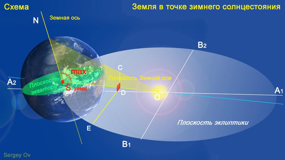 Земля в точке зимнего солнцестояния и наклон земной оси, big picture