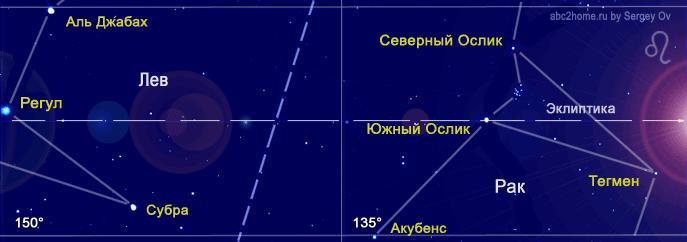 2 августа знак гороскопа