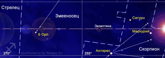 Знак Стрельца небо